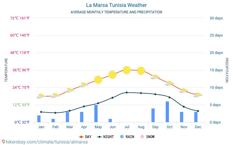 La Marsa - Temperaturi medii lunare şi vreme 2015 - 2019 Temperatura medie în La Marsa ani. Meteo medii în La Marsa, Tunisia.