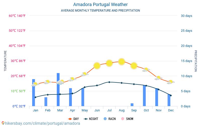 Amadora - Mēneša vidējā temperatūra un laika 2015 - 2018 Vidējā temperatūra ir Amadora pa gadiem. Vidējais laika Amadora, Portugāle.