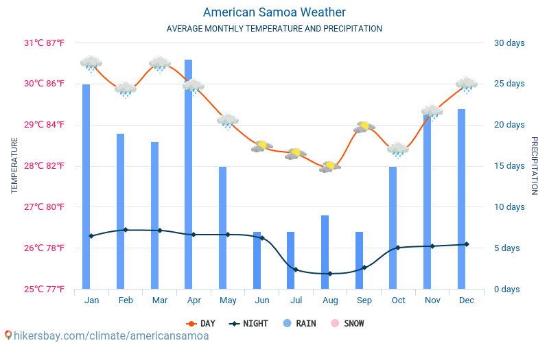 American Samoa - Average Monthly temperatures and weather 2015 - 2018 Average temperature in American Samoa over the years. Average Weather in American Samoa.