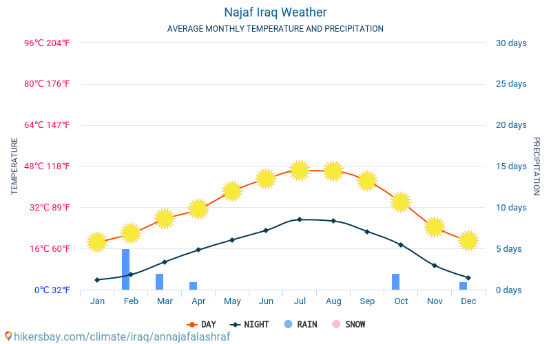 Najaf - Average Monthly temperatures and weather 2015 - 2018 Average temperature in Najaf over the years. Average Weather in Najaf, Iraq.