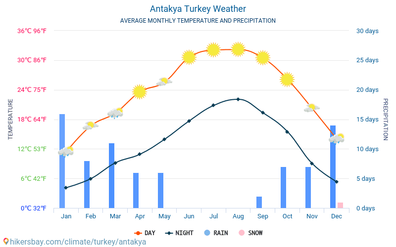 Antakya - Average Monthly temperatures and weather 2015 - 2019 Average temperature in Antakya over the years. Average Weather in Antakya, Turkey.