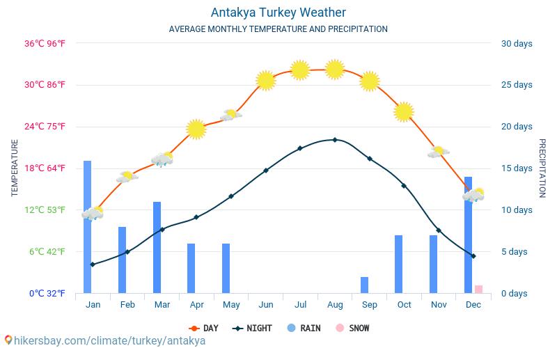 Antakya - Průměrné měsíční teploty a počasí 2015 - 2018 Průměrná teplota v Antakya v letech. Průměrné počasí v Antakya, Turecko.