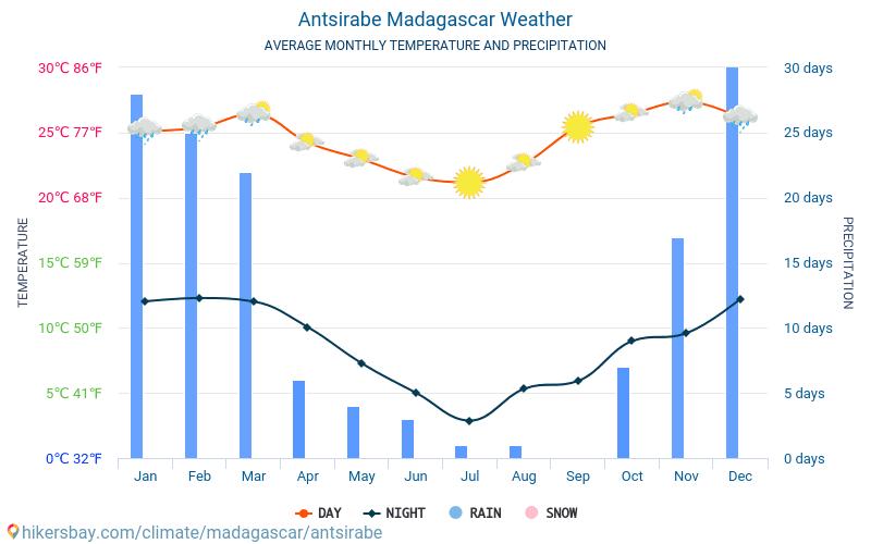 Antsirabe - Temperaturi medii lunare şi vreme 2015 - 2018 Temperatura medie în Antsirabe ani. Meteo medii în Antsirabe, Madagascar.