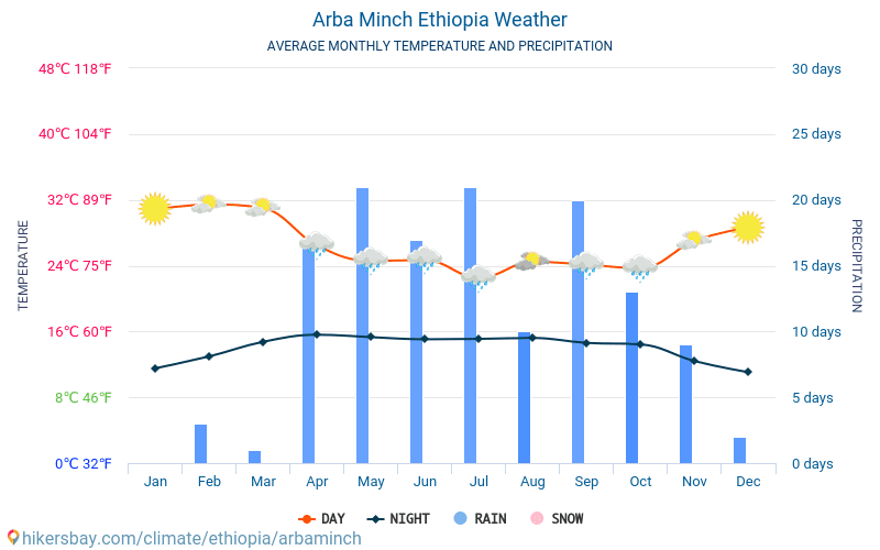 Arba Minch - Average Monthly temperatures and weather 2015 - 2018 Average temperature in Arba Minch over the years. Average Weather in Arba Minch, Ethiopia.