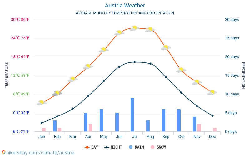 Austria - Average Monthly temperatures and weather 2015 - 2018 Average temperature in Austria over the years. Average Weather in Austria.