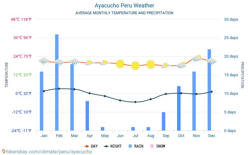 Ayacucho - Átlagos havi hőmérséklet és időjárás 2015 - 2018 Ayacucho Átlagos hőmérséklete az évek során. Átlagos Időjárás Ayacucho, Peru.