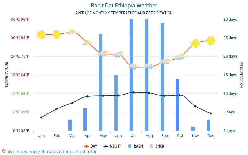 Bahir Dar - Average Monthly temperatures and weather 2015 - 2018 Average temperature in Bahir Dar over the years. Average Weather in Bahir Dar, Ethiopia.
