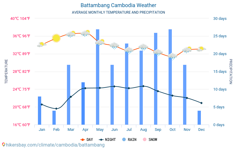 Battambang - Ortalama aylık sıcaklık ve hava durumu 2015 - 2018 Yıl boyunca ortalama sıcaklık Battambang içinde. Ortalama hava Battambang, Kamboçya içinde.