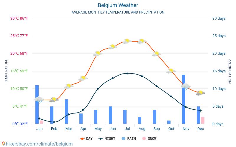 Belgium - Average Monthly temperatures and weather 2015 - 2018 Average temperature in Belgium over the years. Average Weather in Belgium.