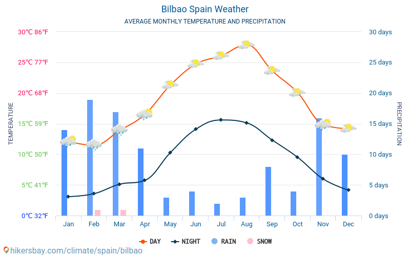 Bilbao - Average Monthly temperatures and weather 2015 - 2018 Average temperature in Bilbao over the years. Average Weather in Bilbao, Spain.