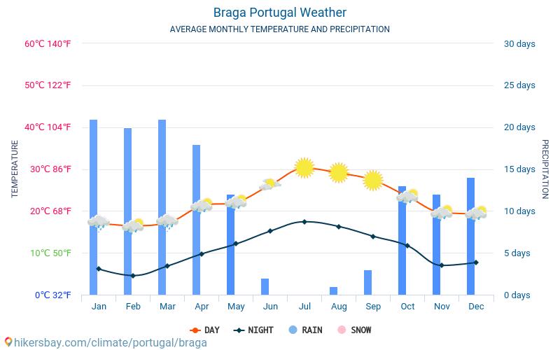 Braga - Average Monthly temperatures and weather 2015 - 2018 Average temperature in Braga over the years. Average Weather in Braga, Portugal.