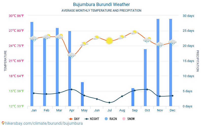 Bujumbura - Average Monthly temperatures and weather 2015 - 2018 Average temperature in Bujumbura over the years. Average Weather in Bujumbura, Burundi.