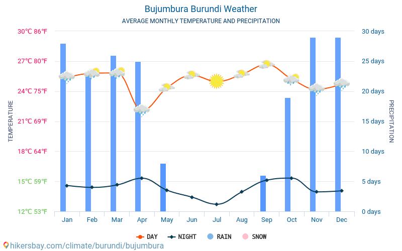 Бужумбура - Среднемесячные значения температуры и Погода 2015 - 2018 Средняя температура в Бужумбура с годами. Средняя Погода в Бужумбура, Бурунди.