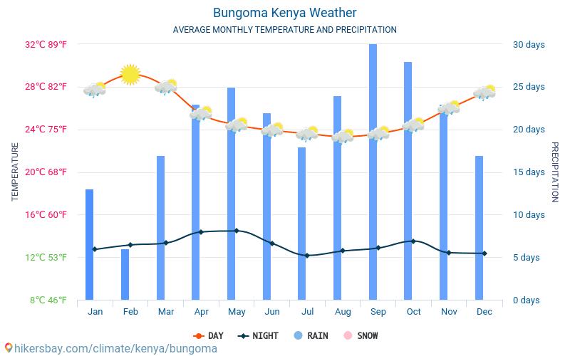 Bungoma - Clima e temperaturas médias mensais 2015 - 2018 Temperatura média em Bungoma ao longo dos anos. Tempo médio em Bungoma, Quénia.