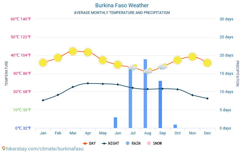 Burkina Faso - Average Monthly temperatures and weather 2015 - 2018 Average temperature in Burkina Faso over the years. Average Weather in Burkina Faso.