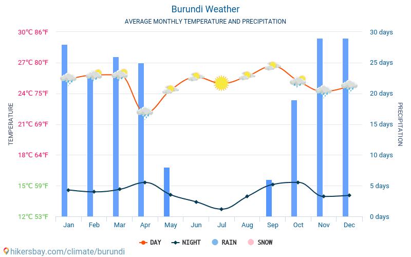 Burundi - Average Monthly temperatures and weather 2015 - 2018 Average temperature in Burundi over the years. Average Weather in Burundi.