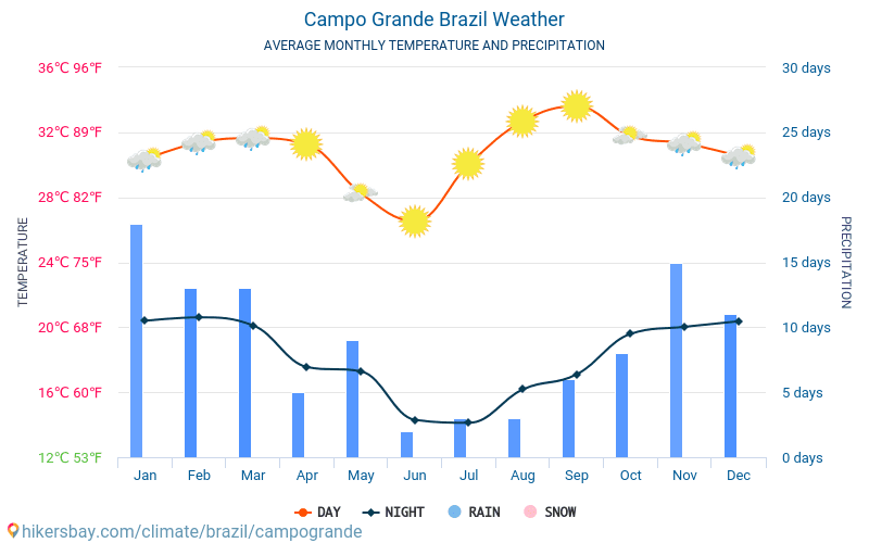 กังปูกรังจี - สภาพอากาศและอุณหภูมิเฉลี่ยรายเดือน 2015 - 2019 อุณหภูมิเฉลี่ยใน กังปูกรังจี ปี สภาพอากาศที่เฉลี่ยใน กังปูกรังจี, ประเทศบราซิล