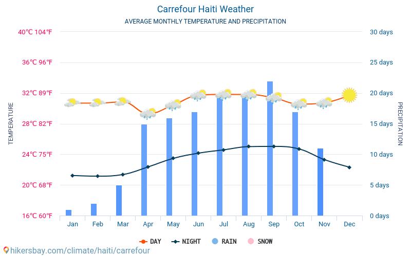 卡勒富爾 - 平均每月气温和天气 2015 - 2020 平均温度在 卡勒富爾 多年来。 卡勒富爾, 海地 中的平均天气。 hikersbay.com