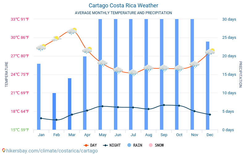 Cartago - Average Monthly temperatures and weather 2015 - 2018 Average temperature in Cartago over the years. Average Weather in Cartago, Costa Rica.