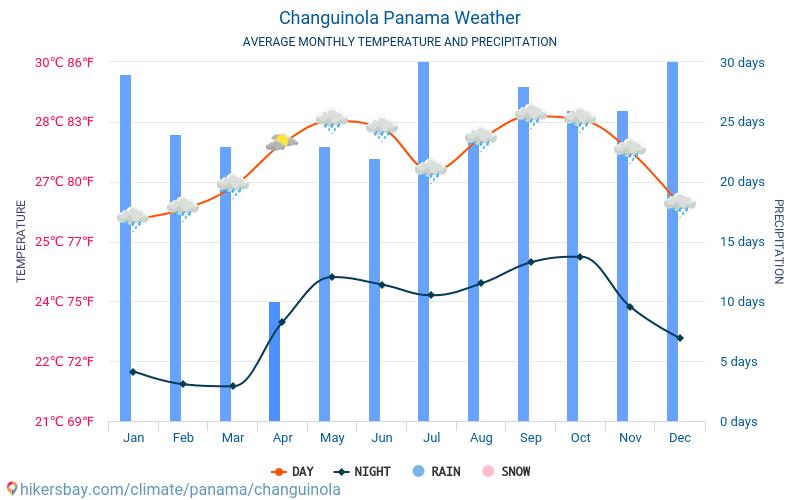 Changuinola - Средните месечни температури и времето 2015 - 2018 Средната температура в Changuinola през годините. Средно време в Changuinola, Панама.