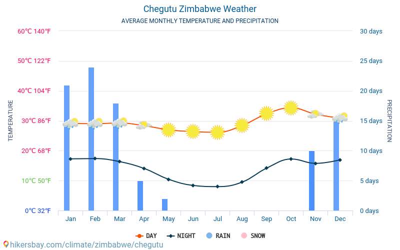 Chegutu - Average Monthly temperatures and weather 2015 - 2018 Average temperature in Chegutu over the years. Average Weather in Chegutu, Zimbabwe.