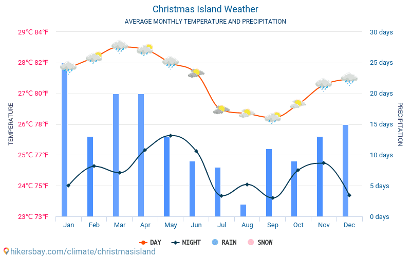 Christmas Island - Average Monthly temperatures and weather 2015 - 2018 Average temperature in Christmas Island over the years. Average Weather in Christmas Island.