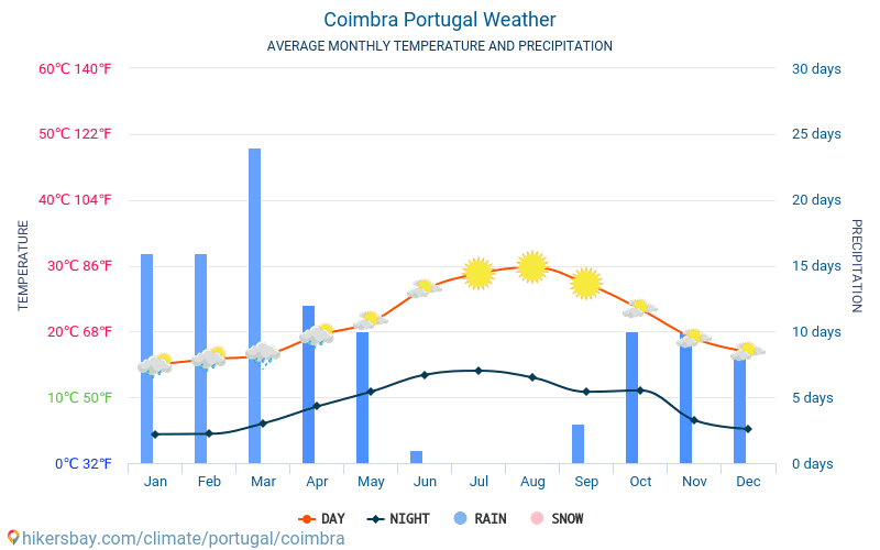 Coimbra - Average Monthly temperatures and weather 2015 - 2019 Average temperature in Coimbra over the years. Average Weather in Coimbra, Portugal.
