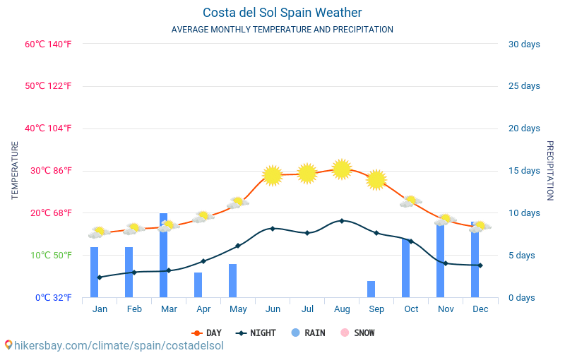 Costa del Sol - Average Monthly temperatures and weather 2015 - 2018 Average temperature in Costa del Sol over the years. Average Weather in Costa del Sol, Spain.