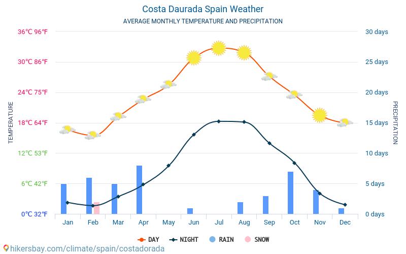 Costa Daurada - Average Monthly temperatures and weather 2015 - 2018 Average temperature in Costa Daurada over the years. Average Weather in Costa Daurada, Spain.