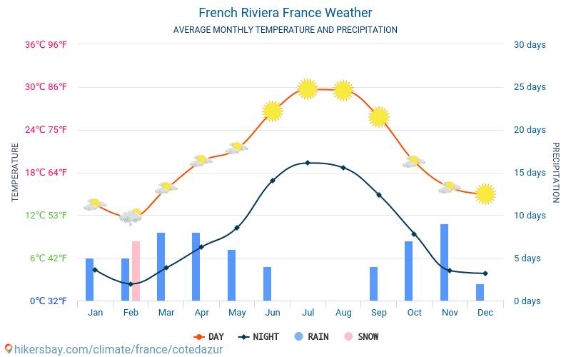 Rivieraens - Gjennomsnittlig månedlig temperaturen og været 2015 - 2018 Gjennomsnittstemperaturen i Rivieraens gjennom årene. Gjennomsnittlige været i Rivieraens, Frankrike.