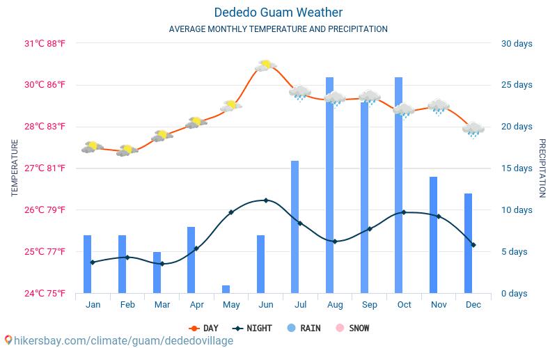Dededo - Temperaturi medii lunare şi vreme 2015 - 2019 Temperatura medie în Dededo ani. Meteo medii în Dededo, Guam.