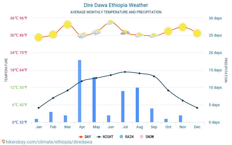 Дире Дава - Средните месечни температури и времето 2015 - 2018 Средната температура в Дире Дава през годините. Средно време в Дире Дава, Етиопия.
