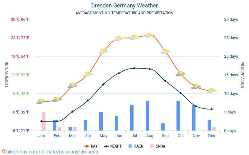 Dresden - Monatliche Durchschnittstemperaturen und Wetter 2015 - 2019 Durchschnittliche Temperatur im Dresden im Laufe der Jahre. Durchschnittliche Wetter in Dresden, Deutschland.