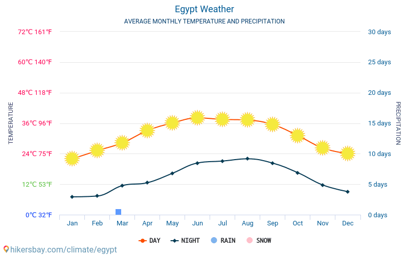 Egypt - Average Monthly temperatures and weather 2015 - 2018 Average temperature in Egypt over the years. Average Weather in Egypt.