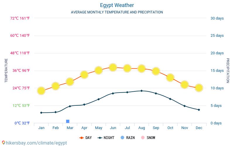 Egypte - Gemiddelde maandelijkse temperaturen en weer 2015 - 2019 Gemiddelde temperatuur in de Egypte door de jaren heen. Het gemiddelde weer in Egypte.