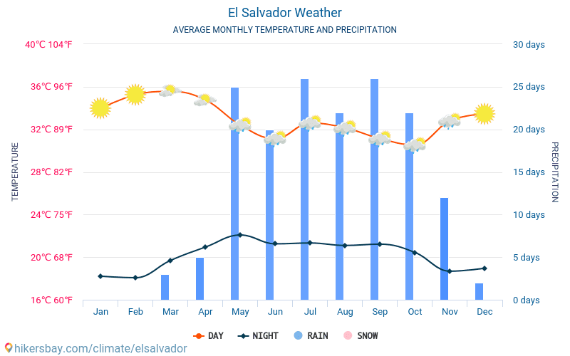El Salvador - Gjennomsnittlig månedlig temperaturen og været 2015 - 2018 Gjennomsnittstemperaturen i El Salvador gjennom årene. Gjennomsnittlige været i El Salvador.