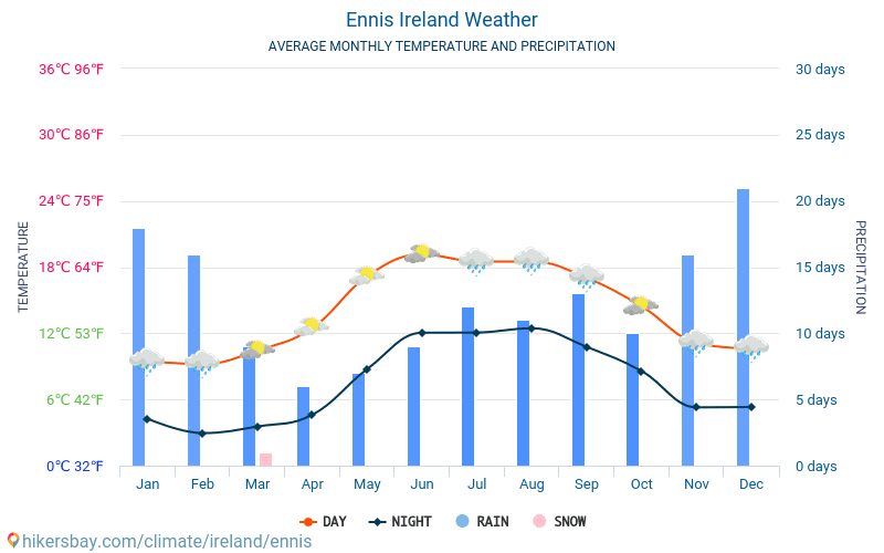 Ennis - Average Monthly temperatures and weather 2015 - 2018 Average temperature in Ennis over the years. Average Weather in Ennis, Ireland.
