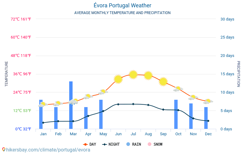 Évora - Average Monthly temperatures and weather 2015 - 2018 Average temperature in Évora over the years. Average Weather in Évora, Portugal.
