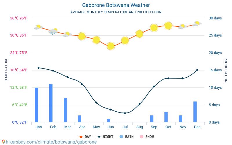 Gaborone - Średnie miesięczne temperatury i pogoda 2015 - 2019 Średnie temperatury w Gaborone w ubiegłych latach. Historyczna średnia pogoda w Gaborone, Botswana.
