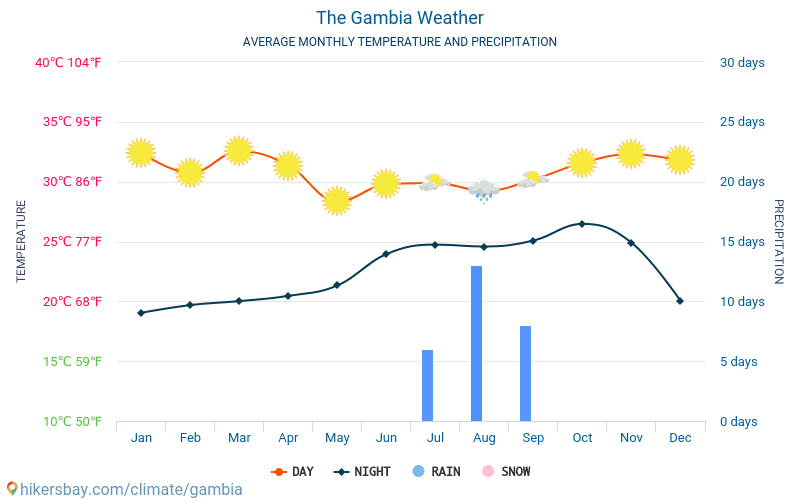 The Gambia - Average Monthly temperatures and weather 2015 - 2018 Average temperature in The Gambia over the years. Average Weather in The Gambia.
