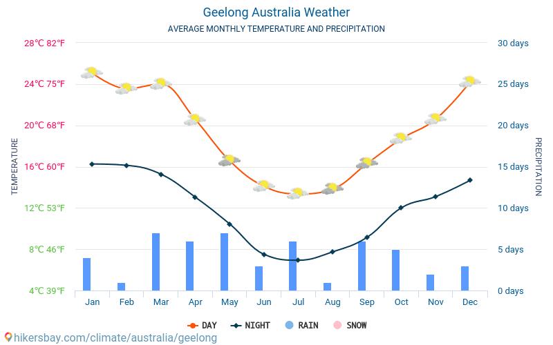 Джилонг - Середні щомісячні температури і погода 2015 - 2018 Середня температура в Джилонг протягом багатьох років. Середній Погодні в Джилонг, Австралія.