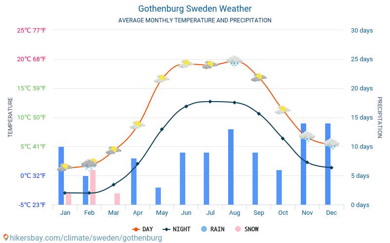 Gothenburg - Average Monthly temperatures and weather 2015 - 2018 Average temperature in Gothenburg over the years. Average Weather in Gothenburg, Sweden.