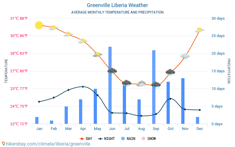 Greenville - Average Monthly temperatures and weather 2015 - 2018 Average temperature in Greenville over the years. Average Weather in Greenville, Liberia.