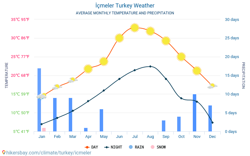 İçmeler - Average Monthly temperatures and weather 2015 - 2019 Average temperature in İçmeler over the years. Average Weather in İçmeler, Turkey.