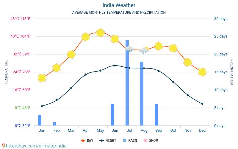 Індія - Середні щомісячні температури і погода 2015 - 2018 Середня температура в Індія протягом багатьох років. Середній Погодні в Індія.