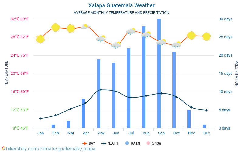 Халапа - Средните месечни температури и времето 2015 - 2018 Средната температура в Халапа през годините. Средно време в Халапа, Гватемала.
