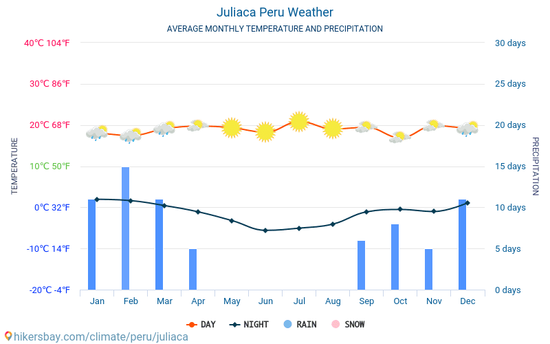 Juliaca - Average Monthly temperatures and weather 2015 - 2018 Average temperature in Juliaca over the years. Average Weather in Juliaca, Peru.