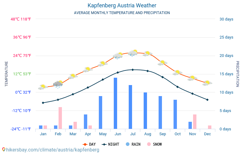 Kapfenberg - Average Monthly temperatures and weather 2015 - 2018 Average temperature in Kapfenberg over the years. Average Weather in Kapfenberg, Austria.
