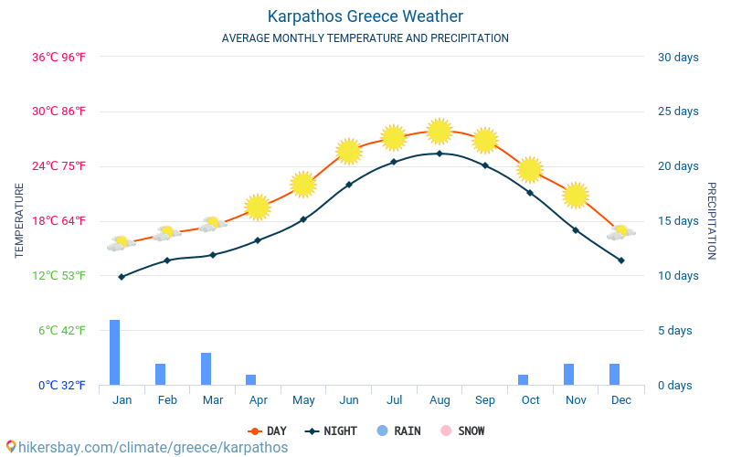 Karpathos - Average Monthly temperatures and weather 2015 - 2018 Average temperature in Karpathos over the years. Average Weather in Karpathos, Greece.