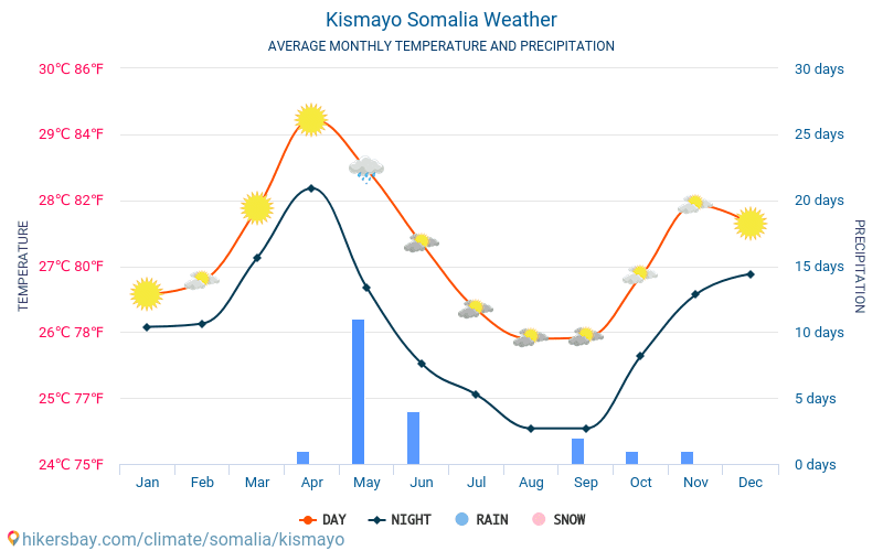 Kismayo - Average Monthly temperatures and weather 2015 - 2018 Average temperature in Kismayo over the years. Average Weather in Kismayo, Somalia.